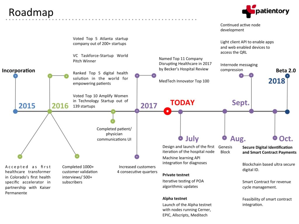 Patientry Roadmap