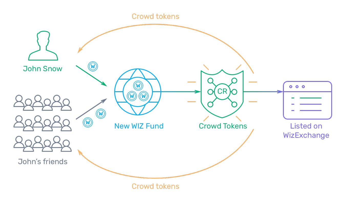 crowdwiz ico