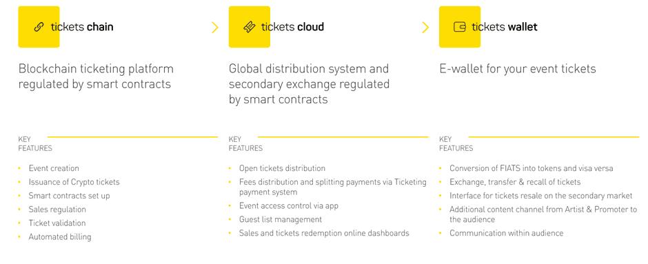 crypto tickets ico information