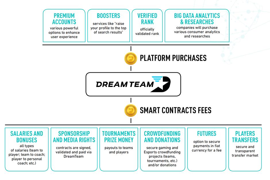 dream team ico information