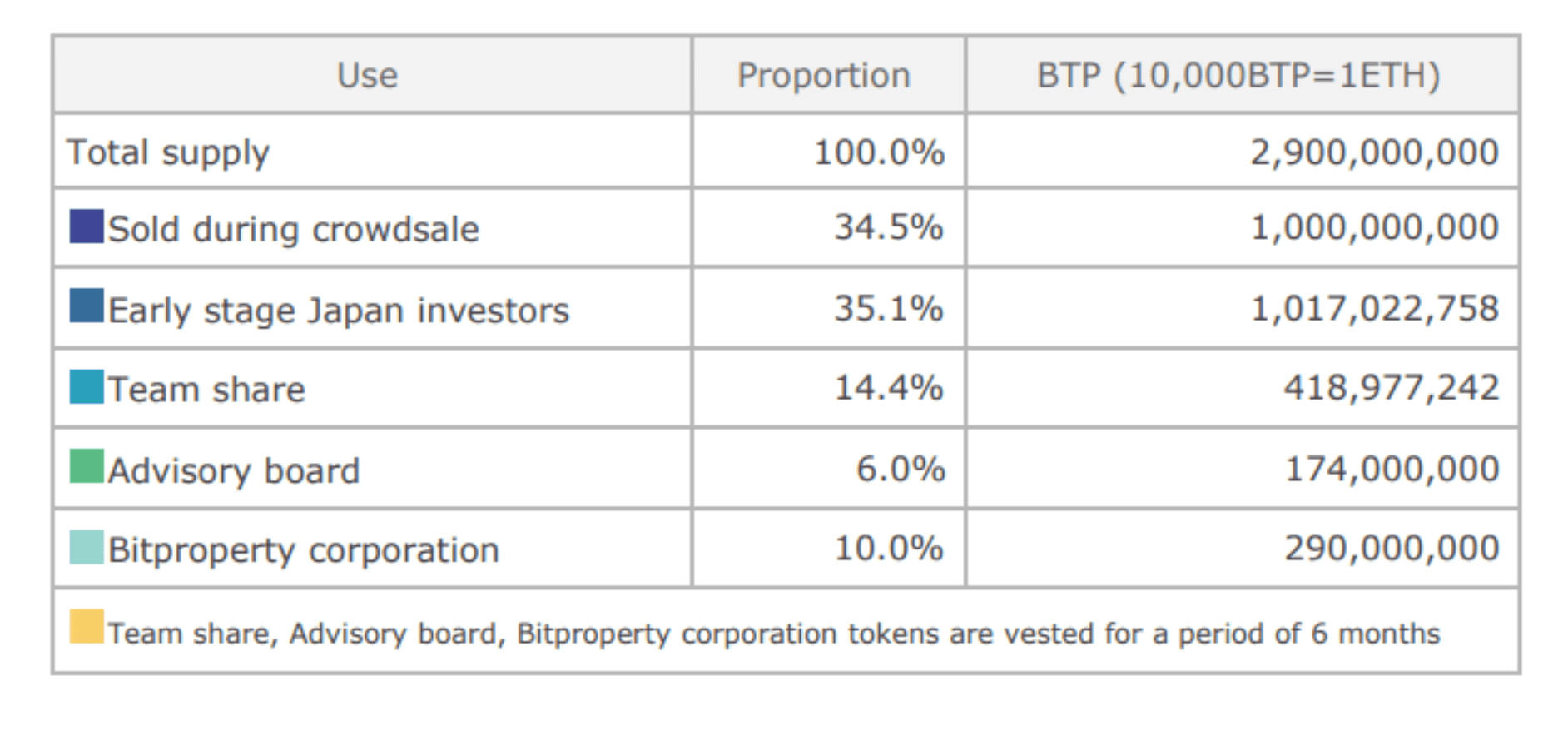 bitproperty ico information