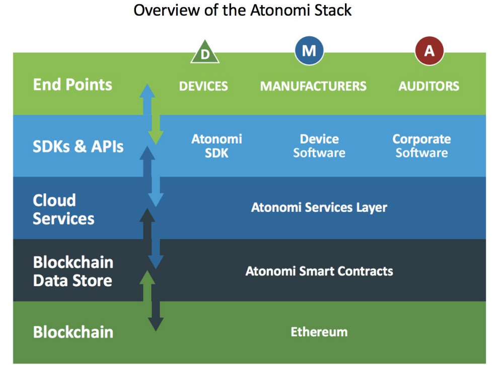 Atonomi Network Flow