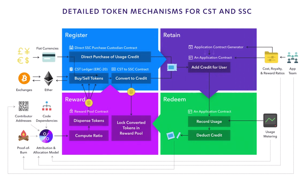 Cardstack Token Mechanism