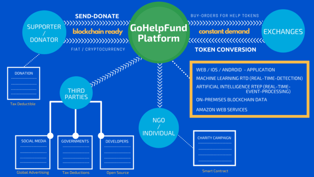 GoHelpFund Chart