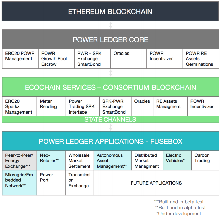 Power Ledger Layers