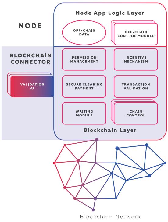 BGX platform