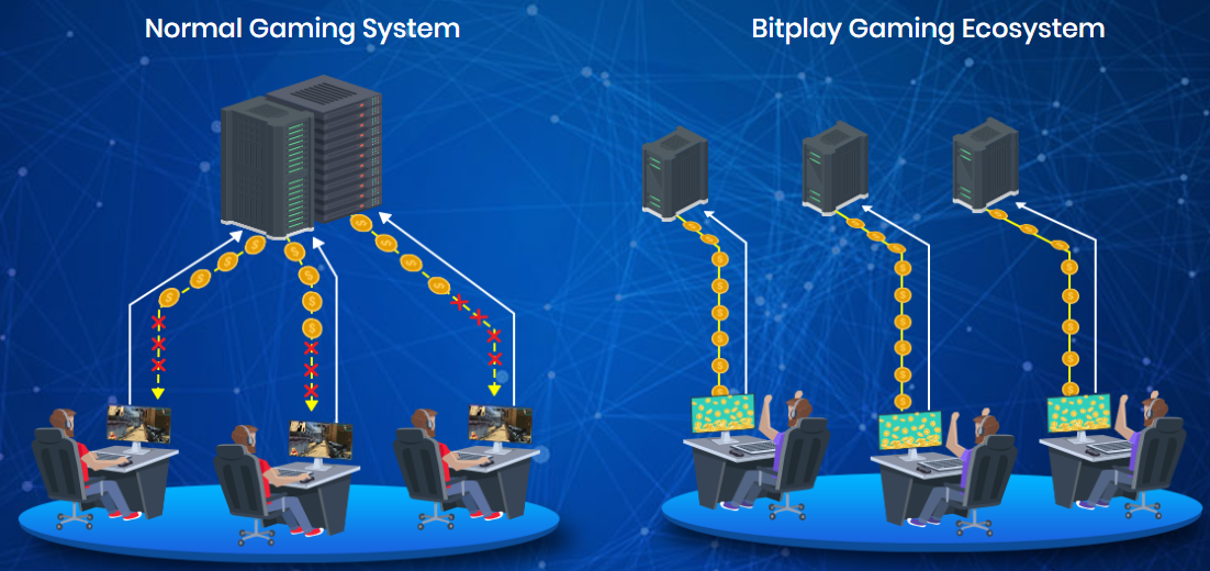 BitPlay e-gaming industry