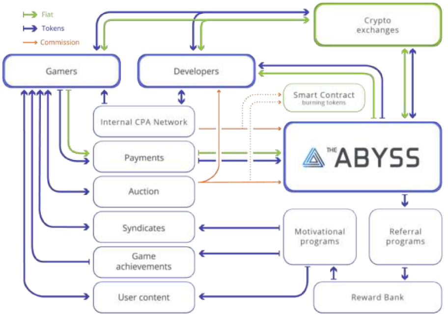Abyss e-gaming industry